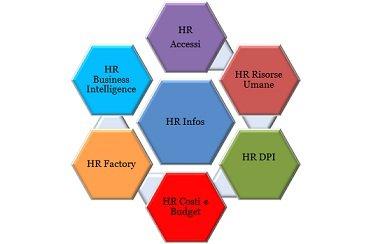 Rilevazione presenze HR Infos Suite